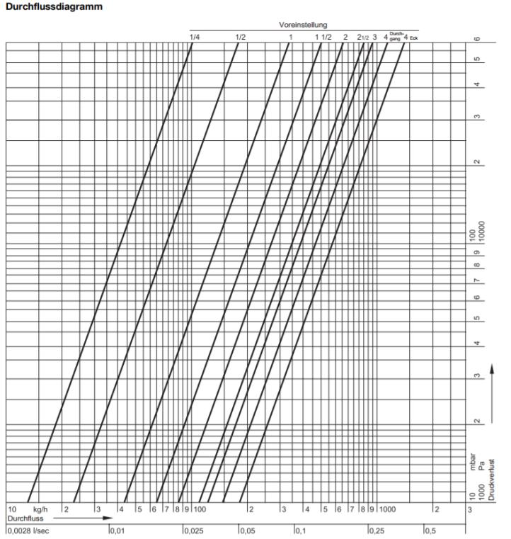 RV Daten