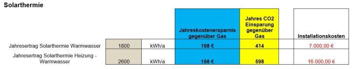 Tabelle Sanierung Solar