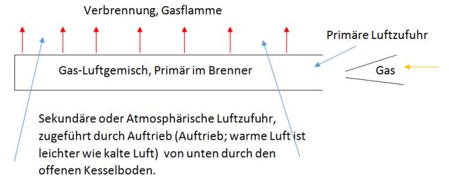 Brennerschema
